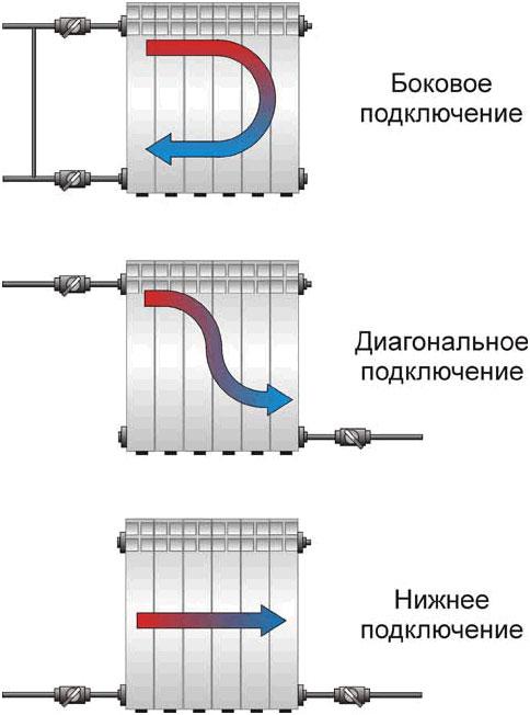 Монтаж радиаторов отопления с нижним подключением своими руками 44