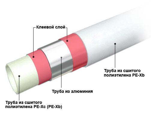 Размеры труб из сшитого полиэтилена 82