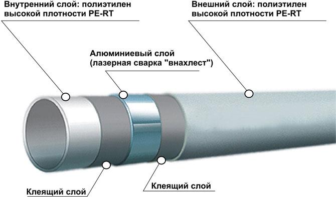 конструкция металлопластика