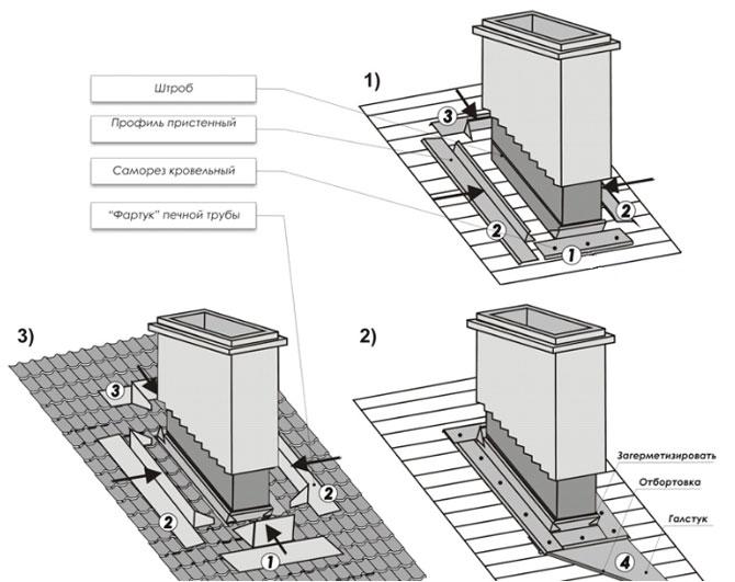 схема герметизации квадратной трубы