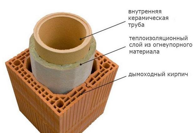 устройство керамического