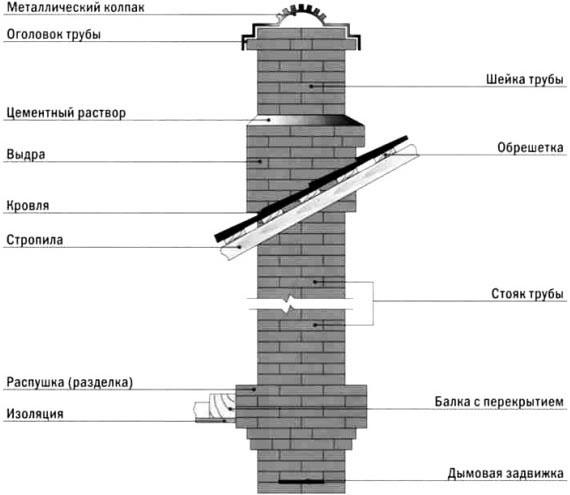 устройство кирпичного дымохода