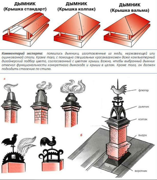 виды дымников и флюгарок