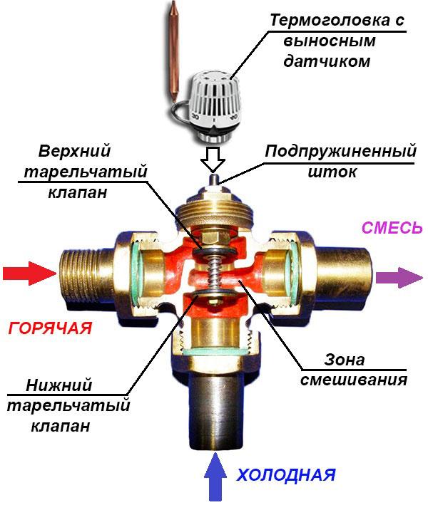 Вентиль с термостатом