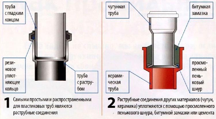 битумом и резиновым кольцом