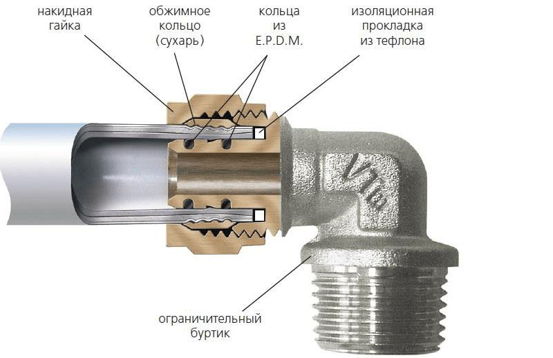 компрессионное соединение