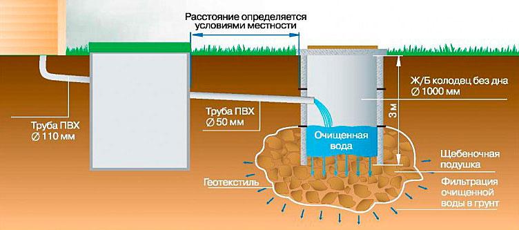 наружная канализация схема