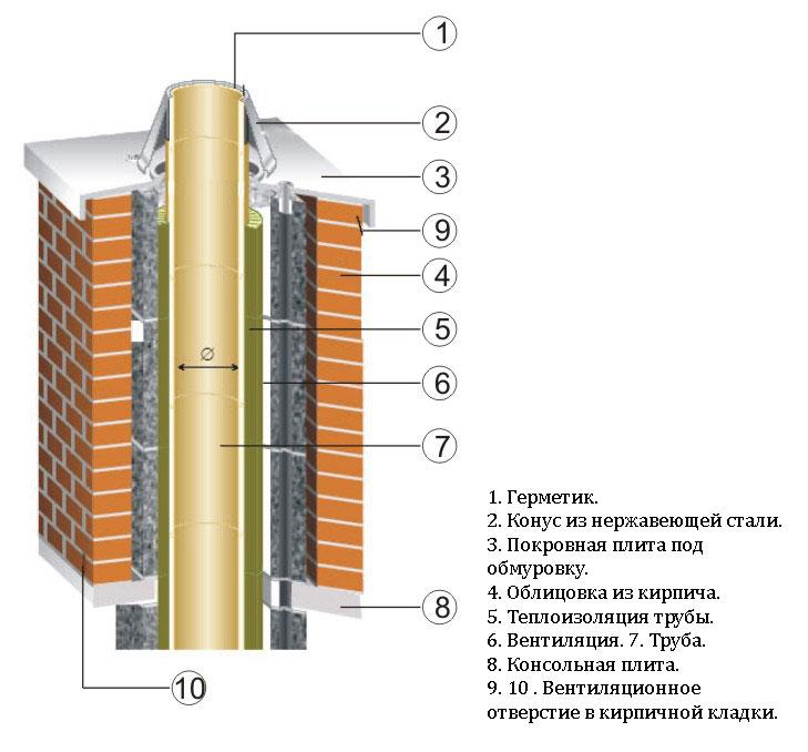 схема дымохода из кирпича