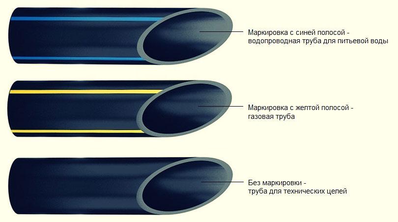 различия труб по цвету
