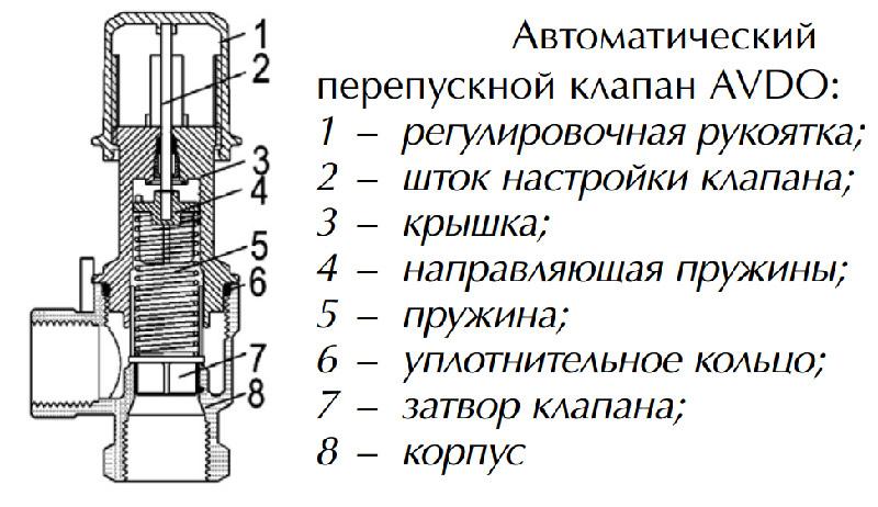 детали клапана