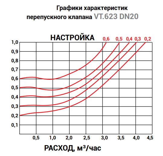 график характеристик