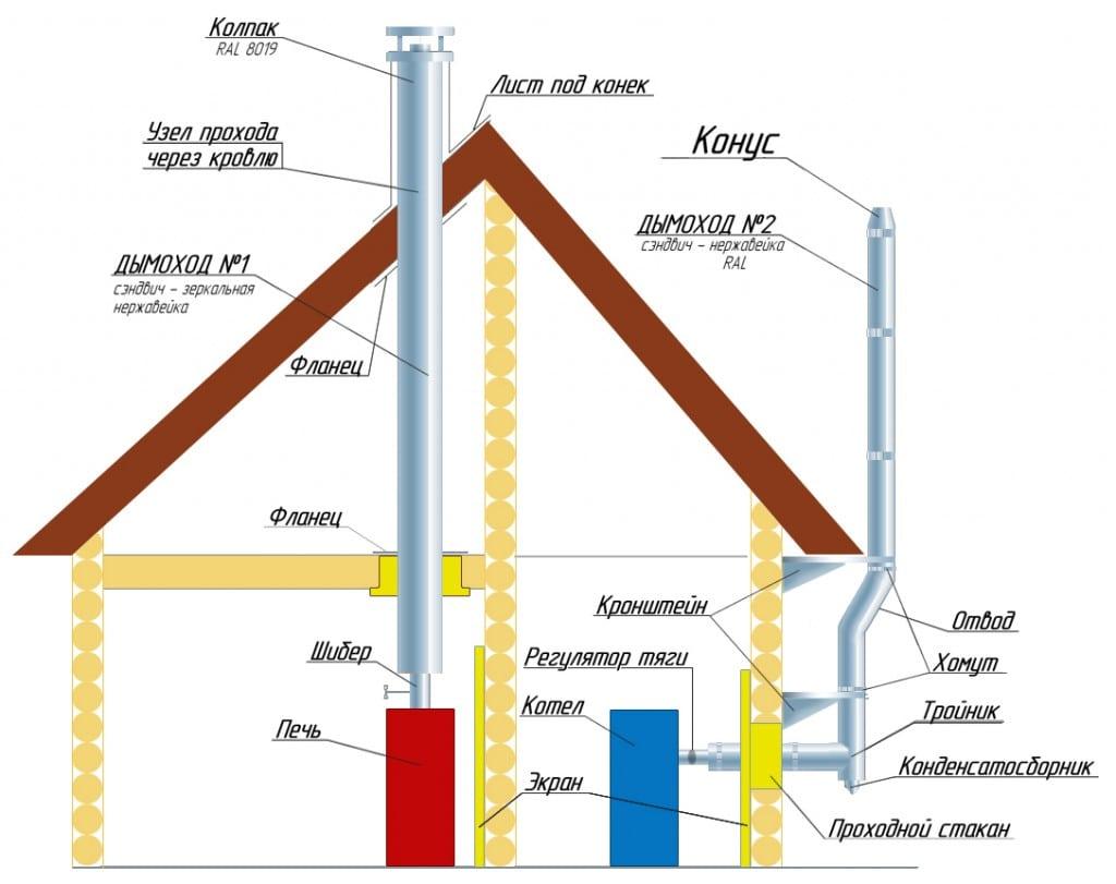 Металлический дымоход