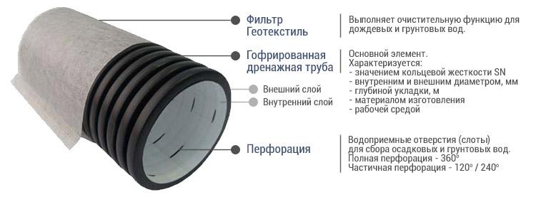 схема-трубы