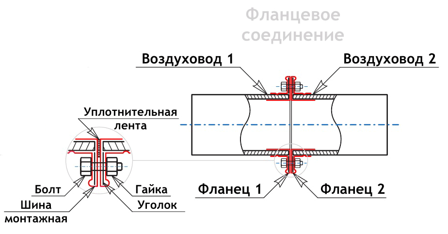 фланцевое соединение