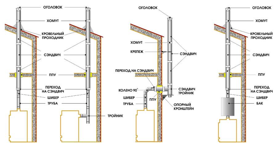 Железная труба для дымохода в баню