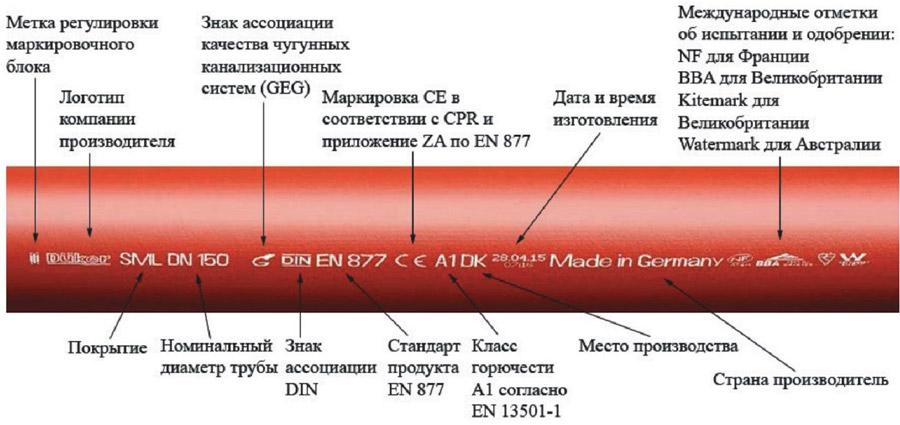маркировка чугунных труб