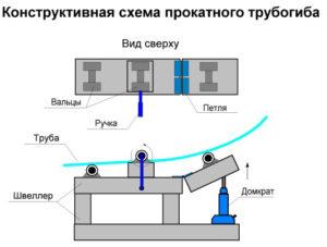 Чертежи трубогиба для профильной трубы своими руками