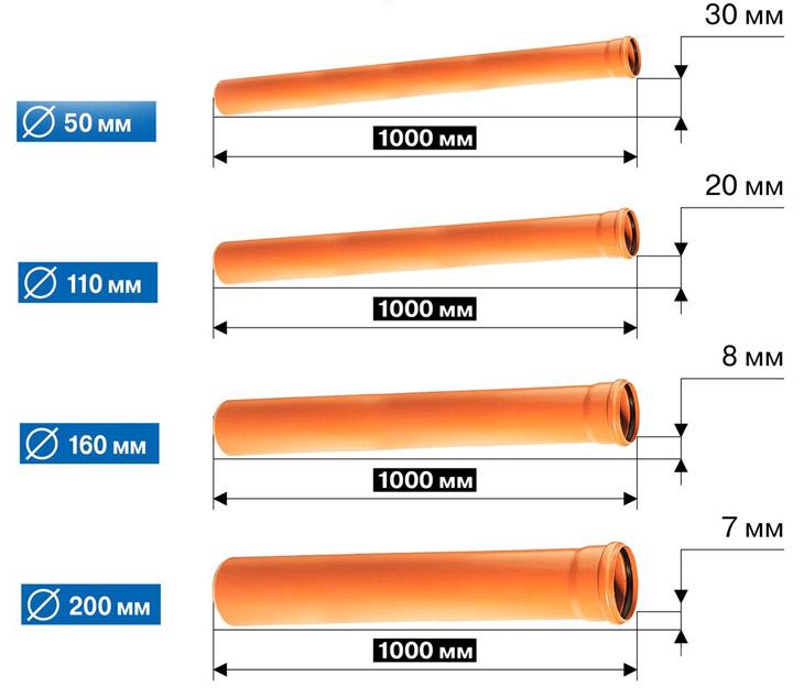 уклон по диаметру труб