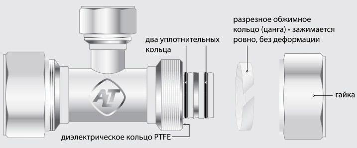 конструкция цангового соединения