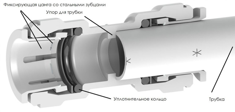 схема соединения фитинга