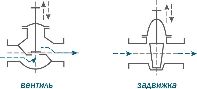 схема работы вентиля и задвижки