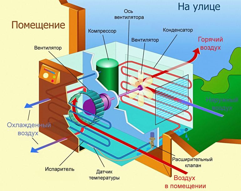 конструкция и схема работы кондиционера