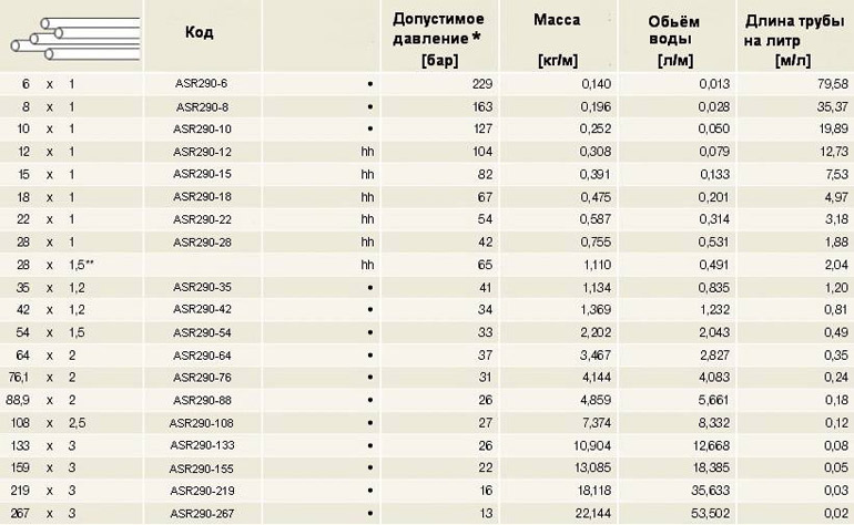 таблица размеров и давления