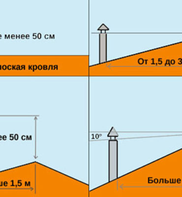 высота трубы