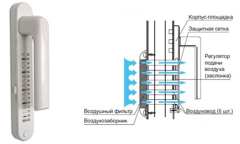 Клапаны, вмонтированные в оконные ручки